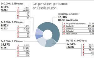 Más de la mitad de las pensiones de la comunidad son inferiores a 753 euros