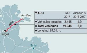 19.000 vehículos diarios se beneficiarán del fin del peaje de la AP-1