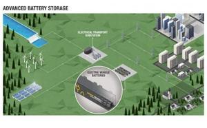 Renault desarrolla un almacén de energía a partir de baterías de vehículos eléctricos