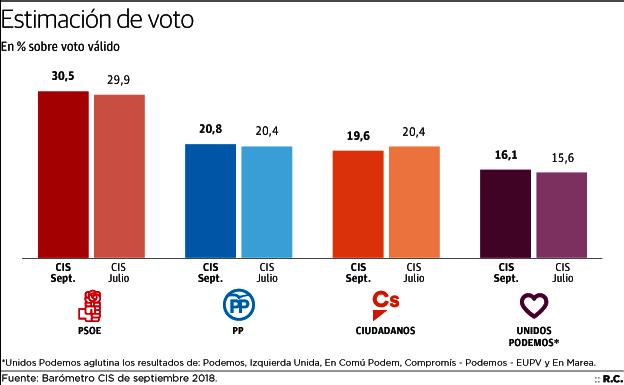 El PSOE se mantiene y el PP mejora, pero no experimenta el 'efecto Casado'