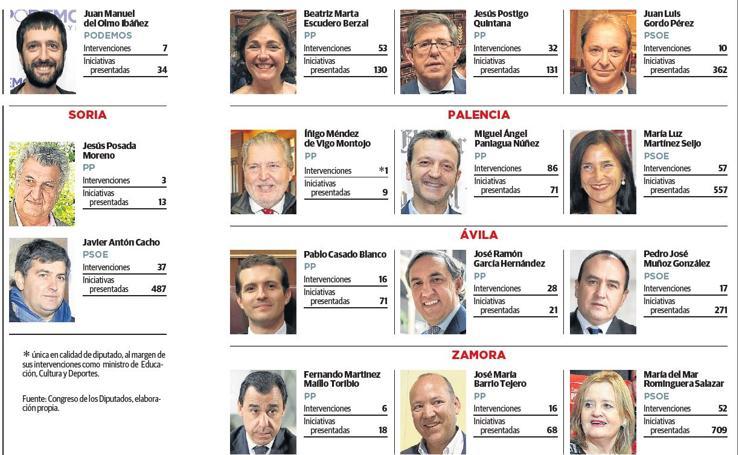 Balance de la actividad de los diputados por Castilla y León 2