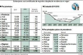Burgos suma 512 inmigrantes en el último año, con un total de 34.400