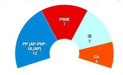 Así se han repartido los partidos el Ayuntamiento de Burgos desde 1979