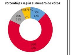 UGT gana siete de los nueve delegados en las elecciones sindicales de la Fundación Aspanias